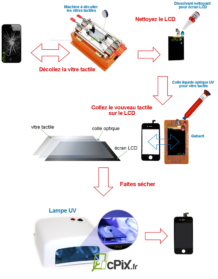 lampe uv de s chage des colles optique uv vitres tactile smartphone. Black Bedroom Furniture Sets. Home Design Ideas